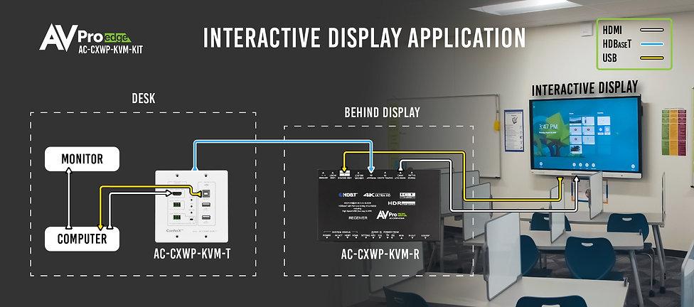 Interactive Display application Diagram-