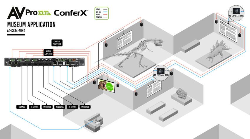 AC-CX84-AUHD Museum Appplication Diagram