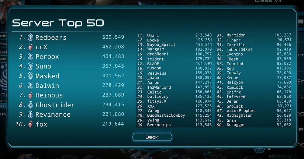 The top 50 players on the previous Open Beta server.