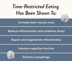 Time Restricted Feeding