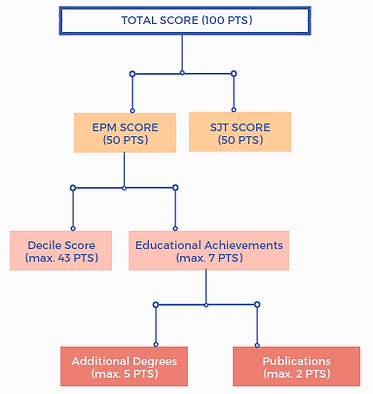 Educational Perfomance Measure Score