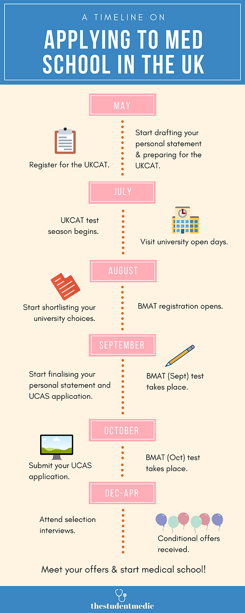 Timeline on Applying to Medical School in the UK