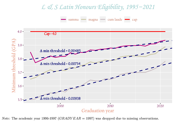 College of L&S Latin Honours Eligibility over time
