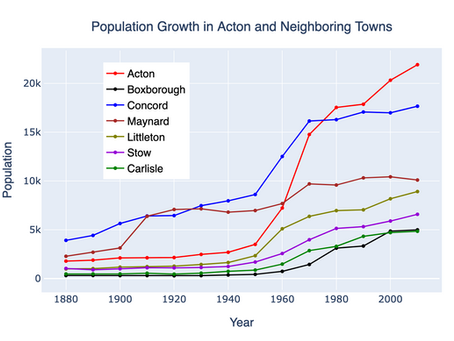 Population Growth in Acton