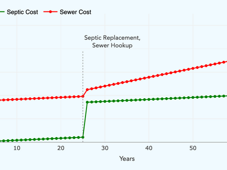 Septic vs. Sewer Cost Comparison