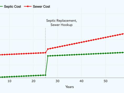Septic vs. Sewer Cost Comparison