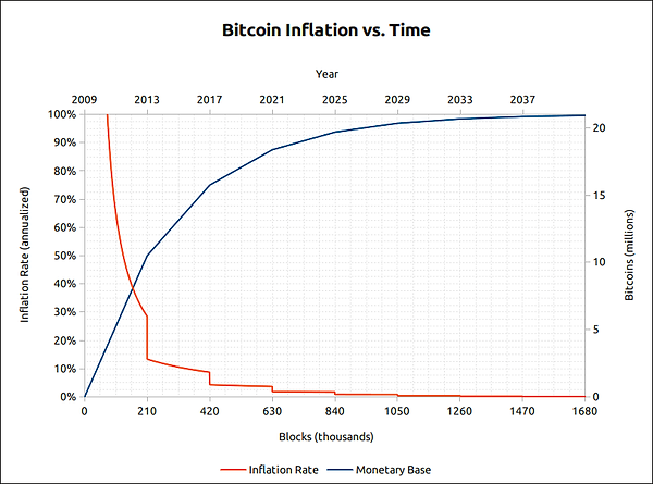 bitcoin-inflation-chart.png