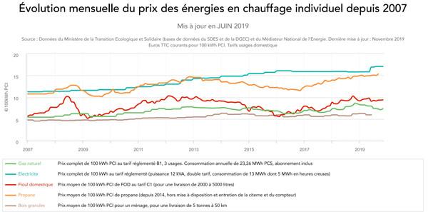 prix des energies.jpg