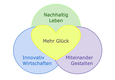 forum-Glücksdiagramm10.7.13.png