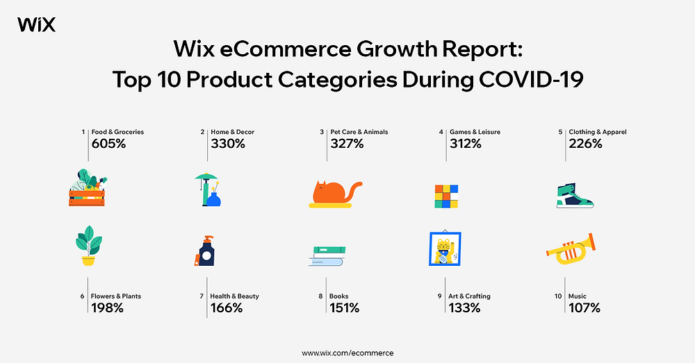 wix eCommerce Growth Report: Top 10 Product Categories during COVID-19
