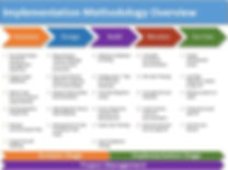 TimeLinx-Implementation-Methodology.jpg