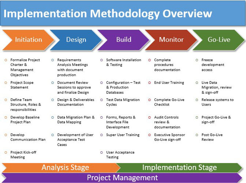 TimeLinx-Implementation-Methodology.jpg