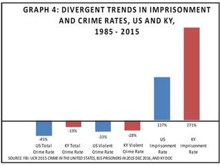 Kentucky's imprisonment rate is disturbing.