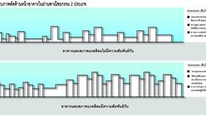 ข้อกำหนดการห้ามความหนาแน่นต่ำในพื้นที่หนาแน่นสูง : มาตรการสร้างความหนาแน่นในผังเมืองรวม