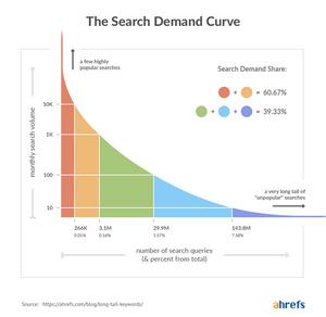 Search demand curve graph keyword plan