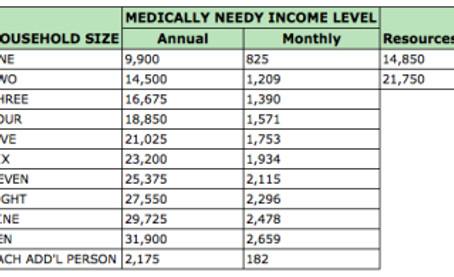 Medicaid Update: 2015 Medicaid Income and Resource Levels