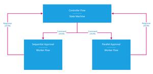 Microsoft Flow / State Machine / Controller Flow (3/8)