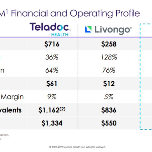 Teladoc and Livongo Focuses On Patients As The Consumer