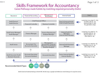 Mapping Identi3 Profiling to Singapore Skill's Framework