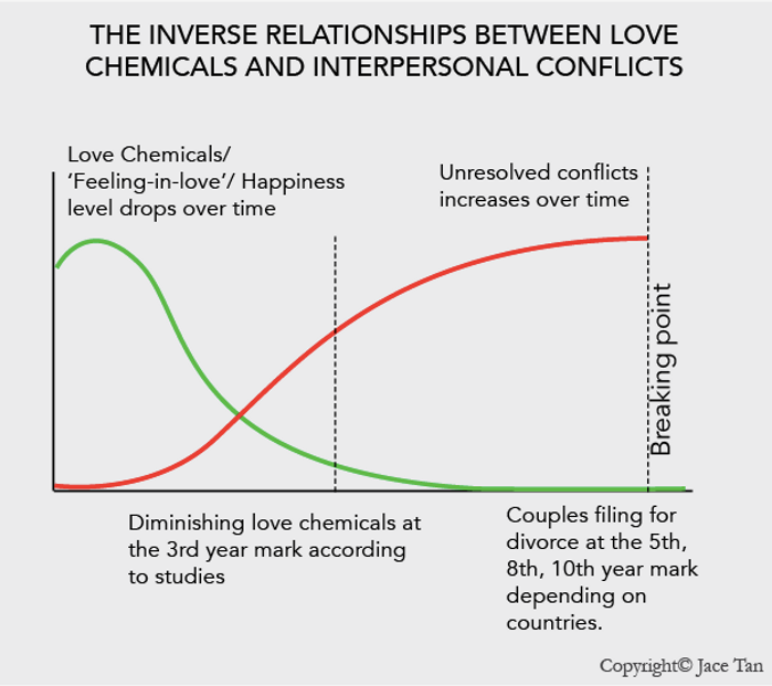 Love Chemicals inverse relationship with Conflicts.png