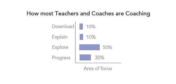 Deep vs other coaching models-03.jpg