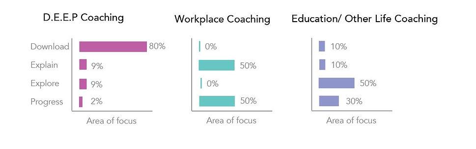 Deep vs other coaching models-04.jpg