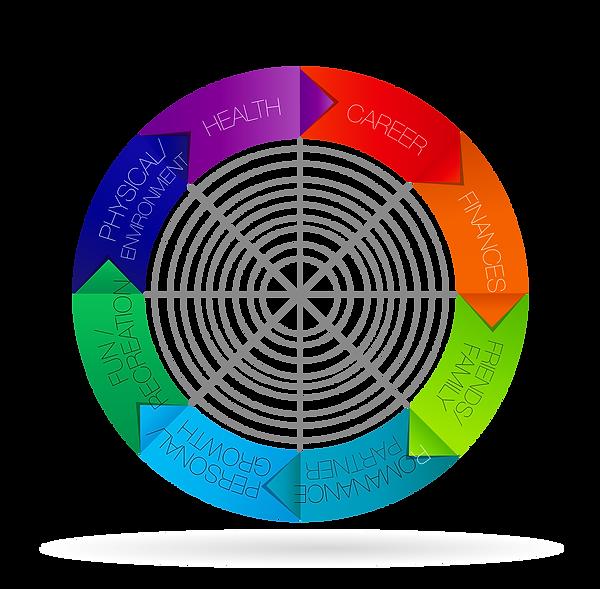 Life Coaching Model-graph-04-02-02.png