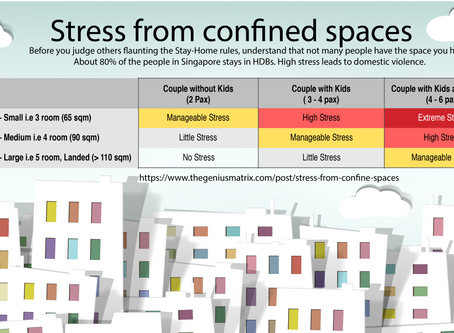 Stress from confined spaces