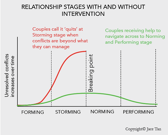 Relationship Stages.png