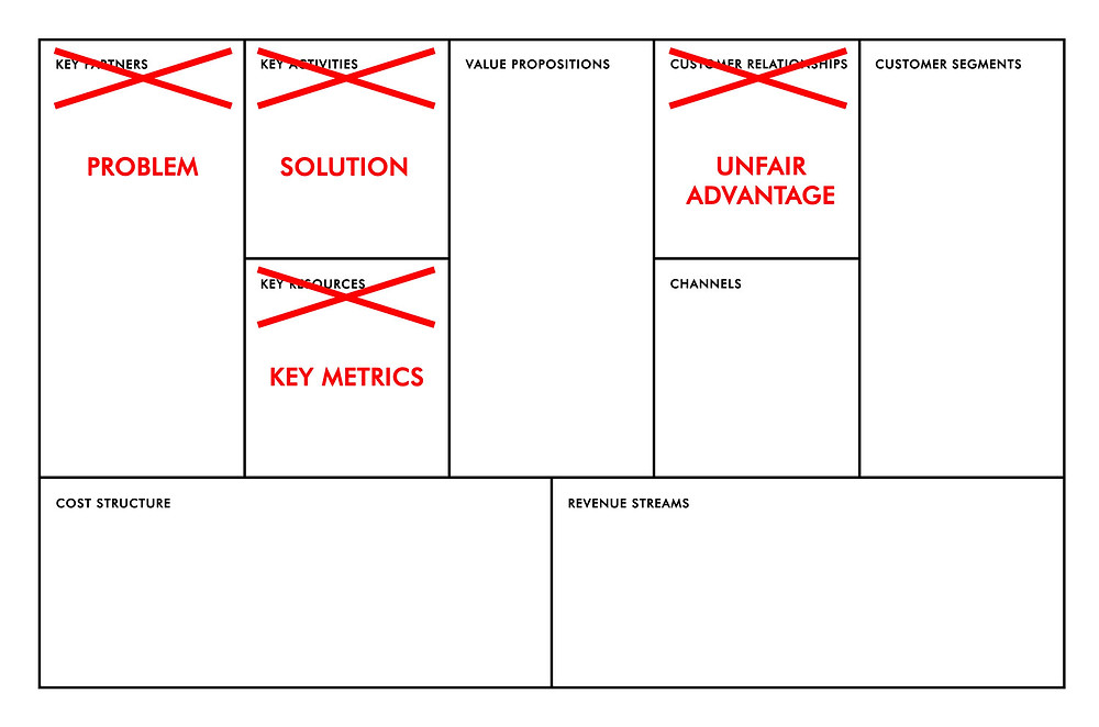 Differences between lean canvas and business model canvas