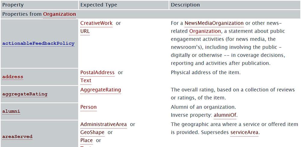 Organization markup reference page