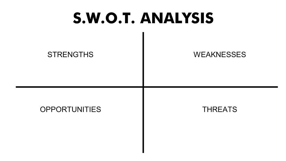 SWOT analysis matrix template