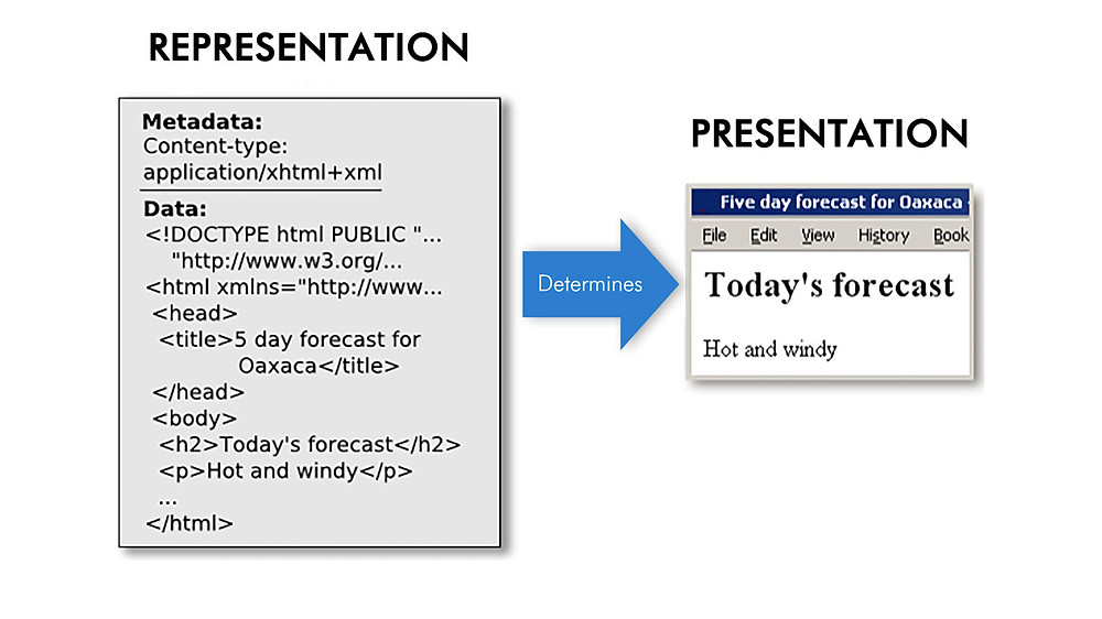 HTML tags representation and presentation
