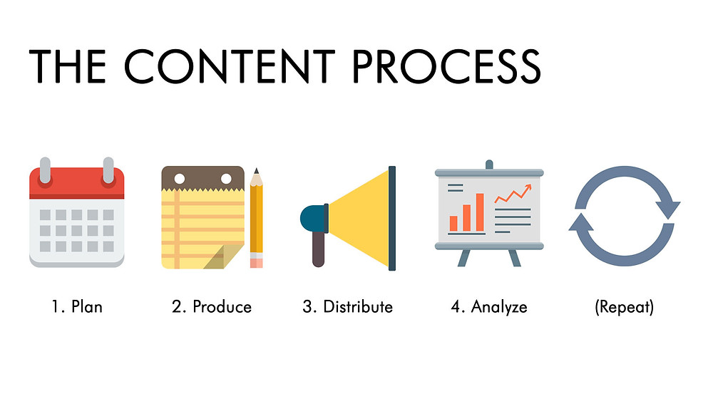 The content process