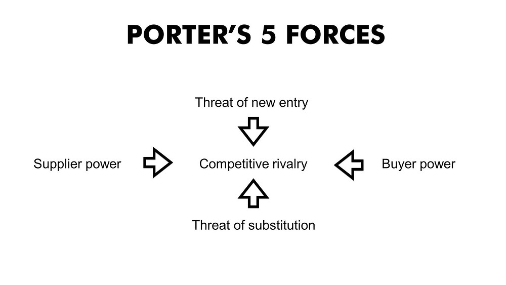 Porter's five forces matrix