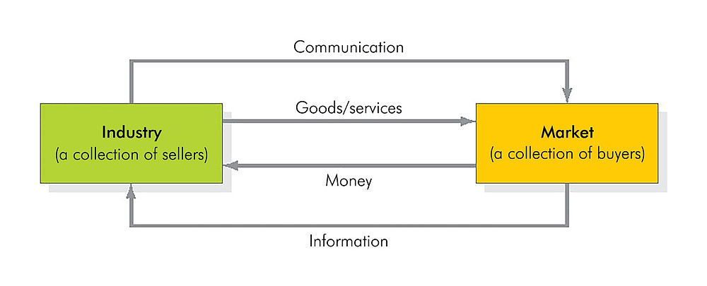 Marketing system example
