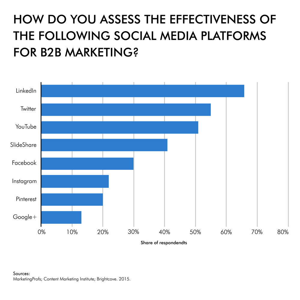 B2B social media content marketing