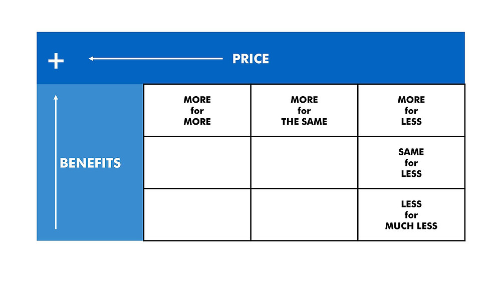 Brand positioning template for benefits and price