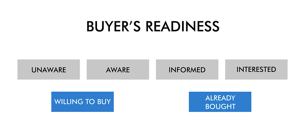 6 stages of buyer's readiness