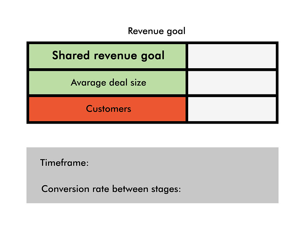 Revenue goal: Service Level Agreement