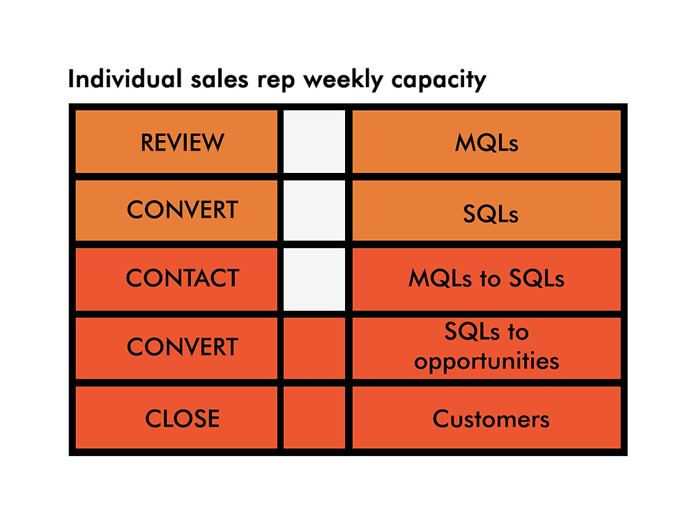Individual sales rep weekly capacity