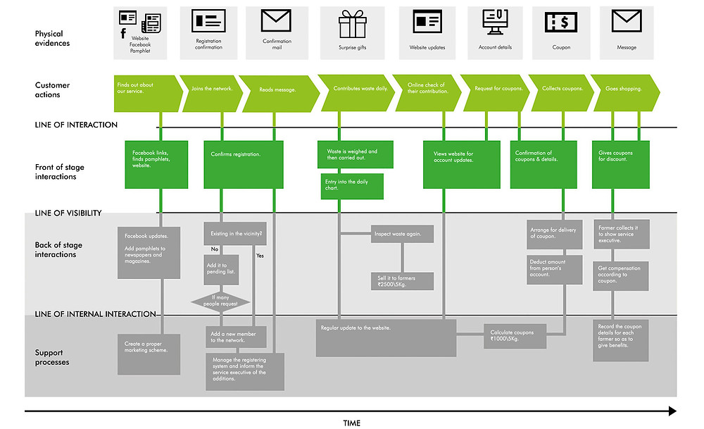 Example of service blueprint