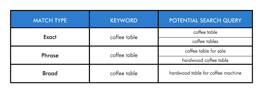 Amazon keyword match types