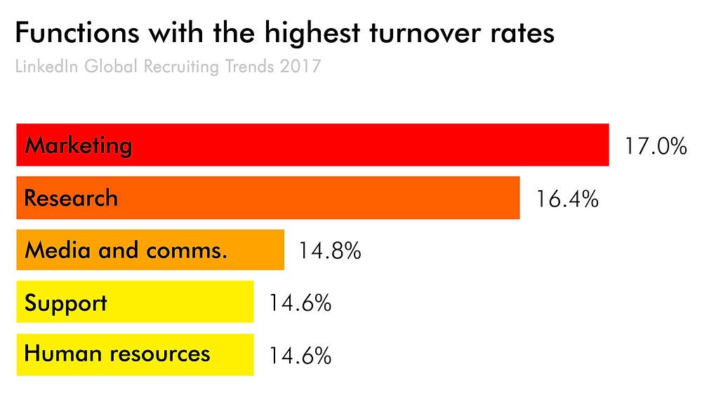 Functions with the highest turnover rate
