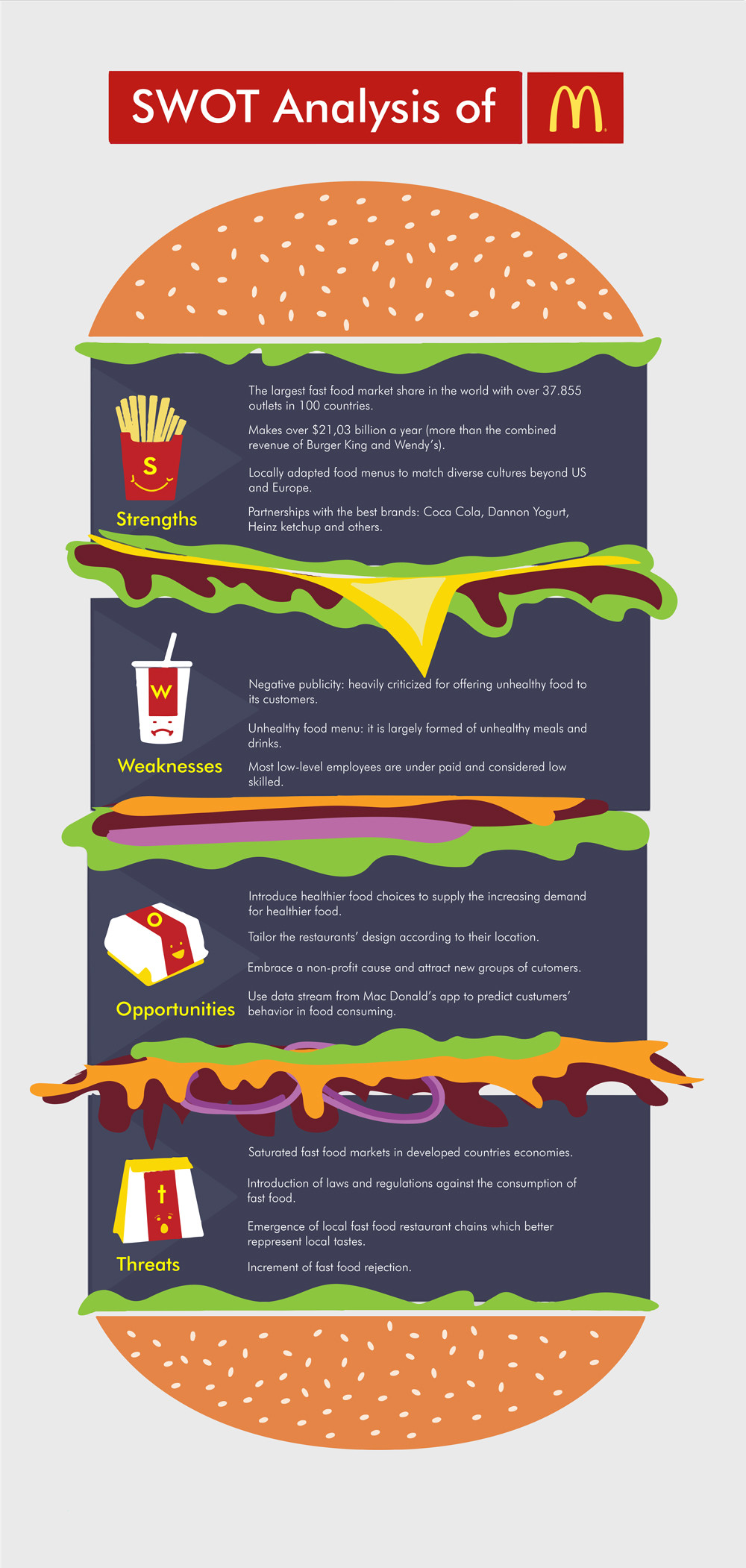 Example of McDonald's SWOT analysis