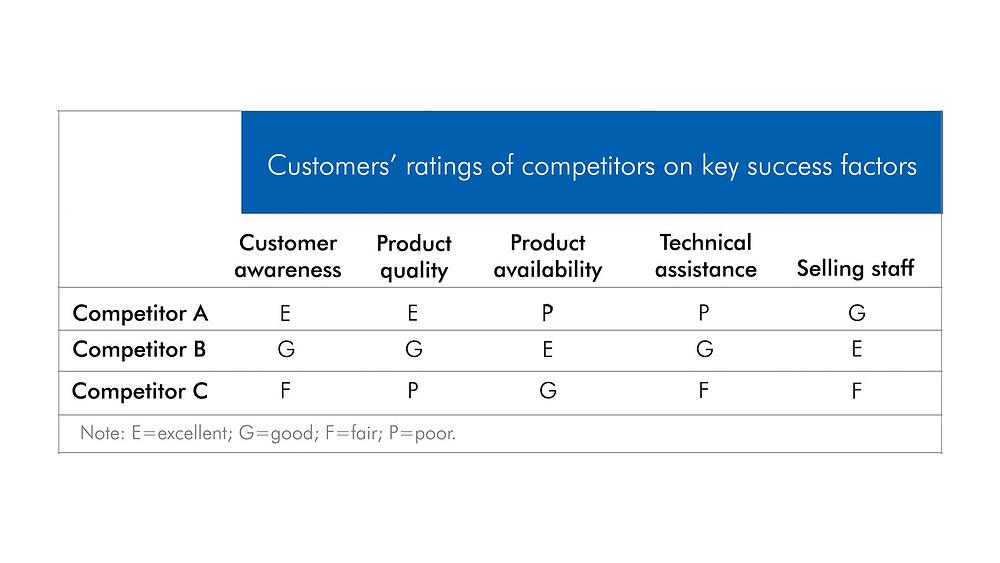 Poll on competitors' key success factors