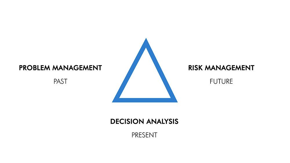 Decision-making framework
