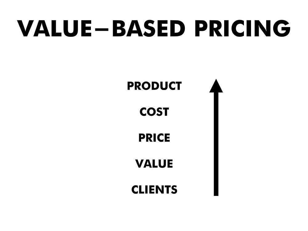 The value-based pricing