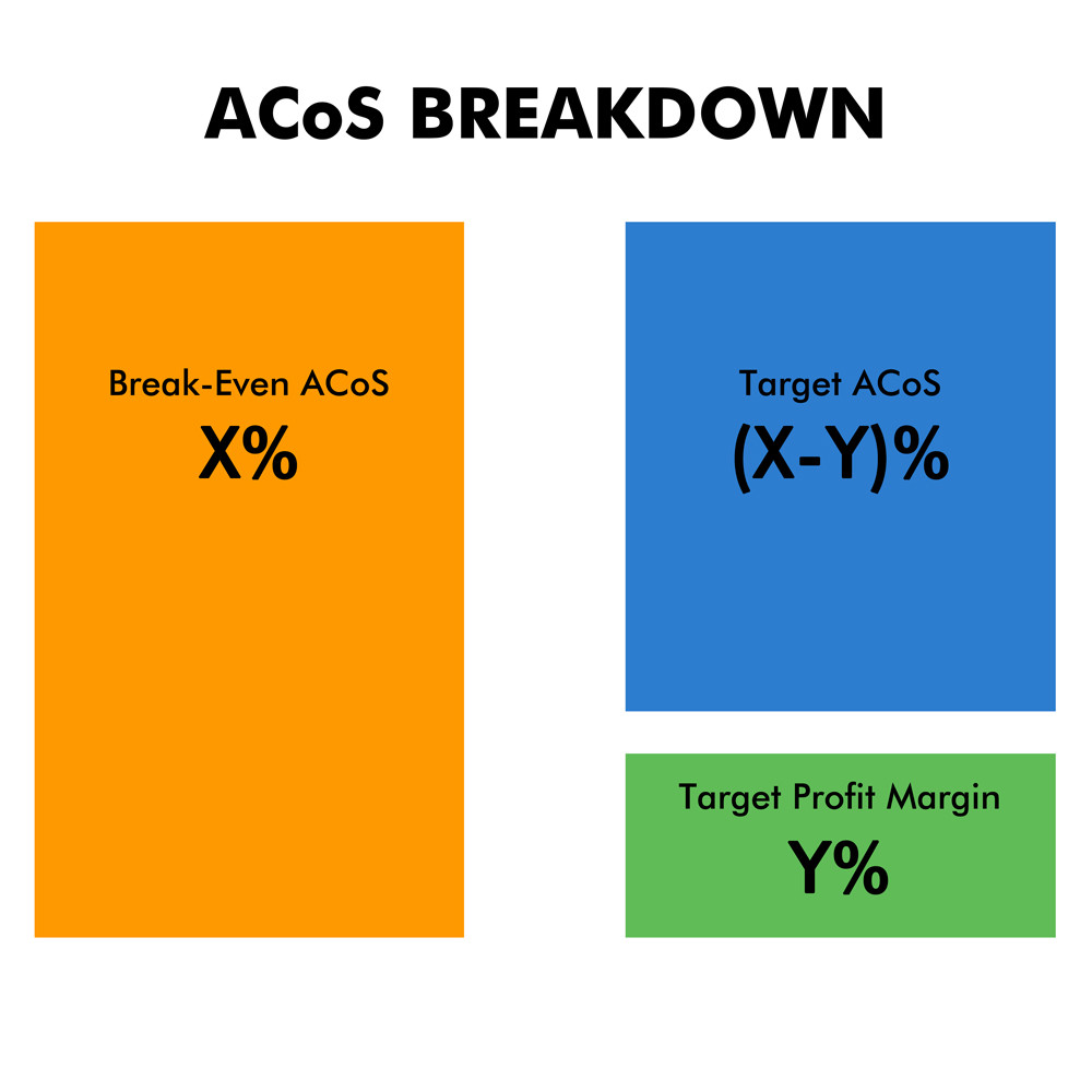 ACoS breakdown