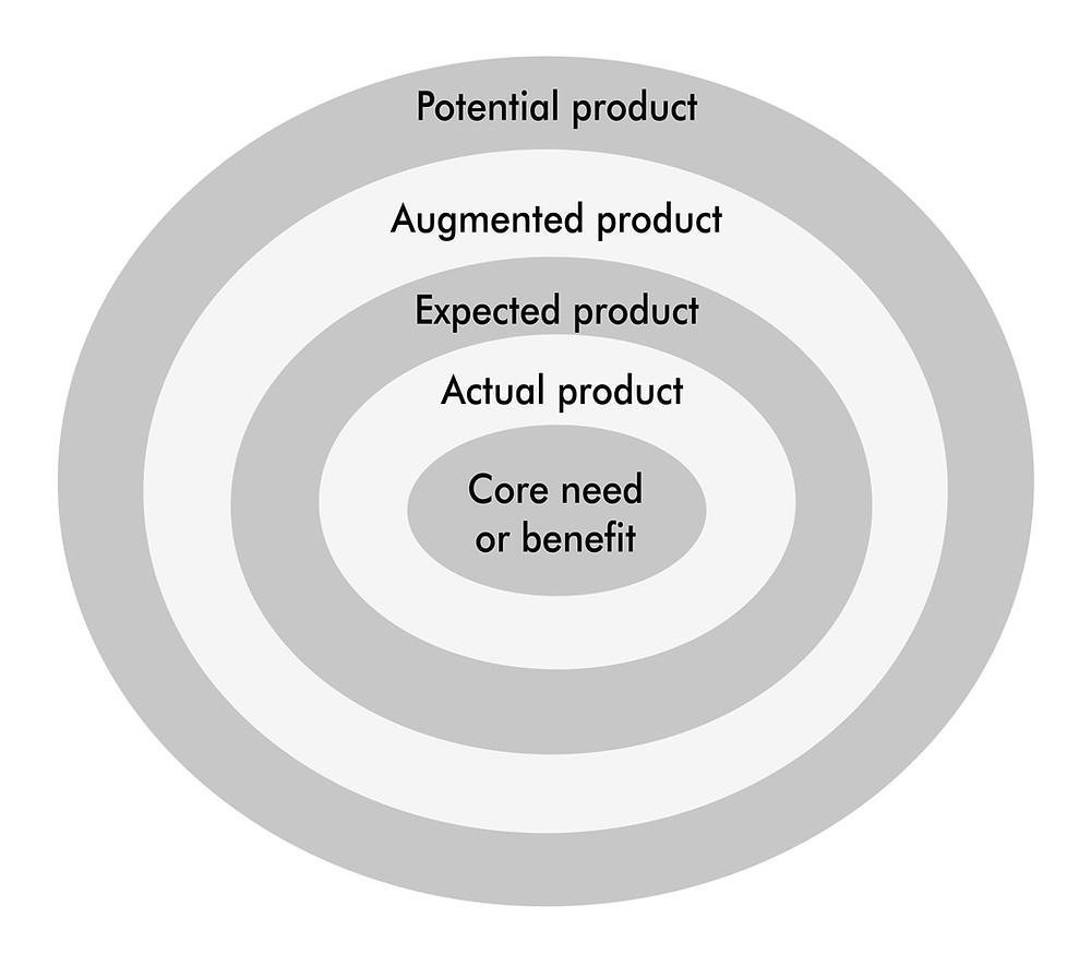 The five product levels model